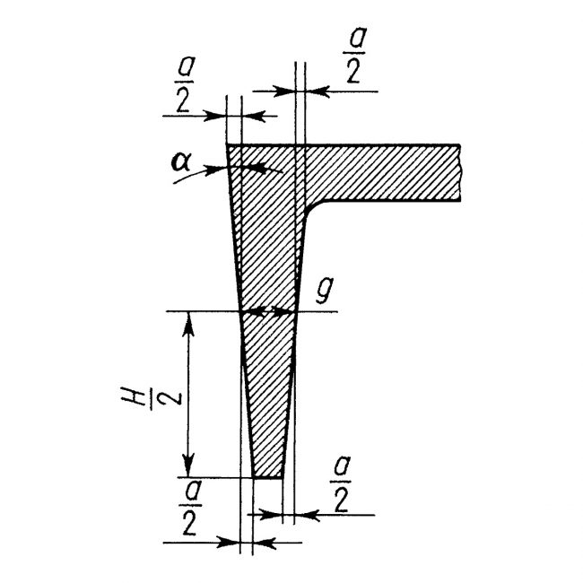Pochylenie odlewnicze modelu na plus-minus